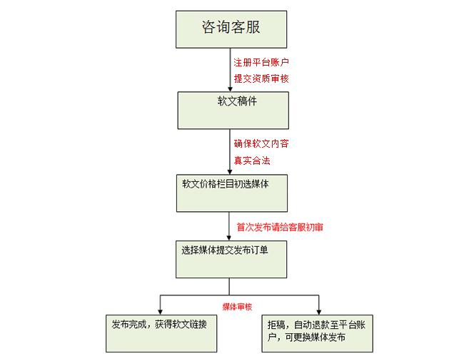 软文合作流程