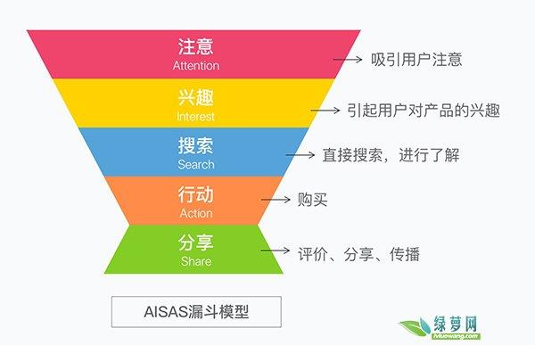AISAS模型图